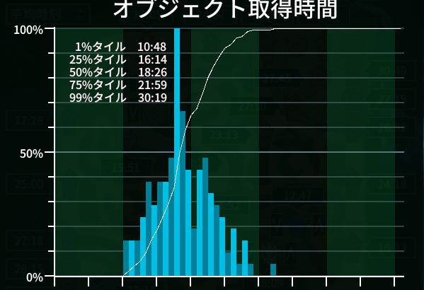 """""""オブジェクトごとの平均取得時間""""ついにver.1に!"""