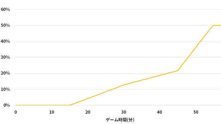 【パッチ9.8】デスタイマーはレベルとゲーム時間で決まる