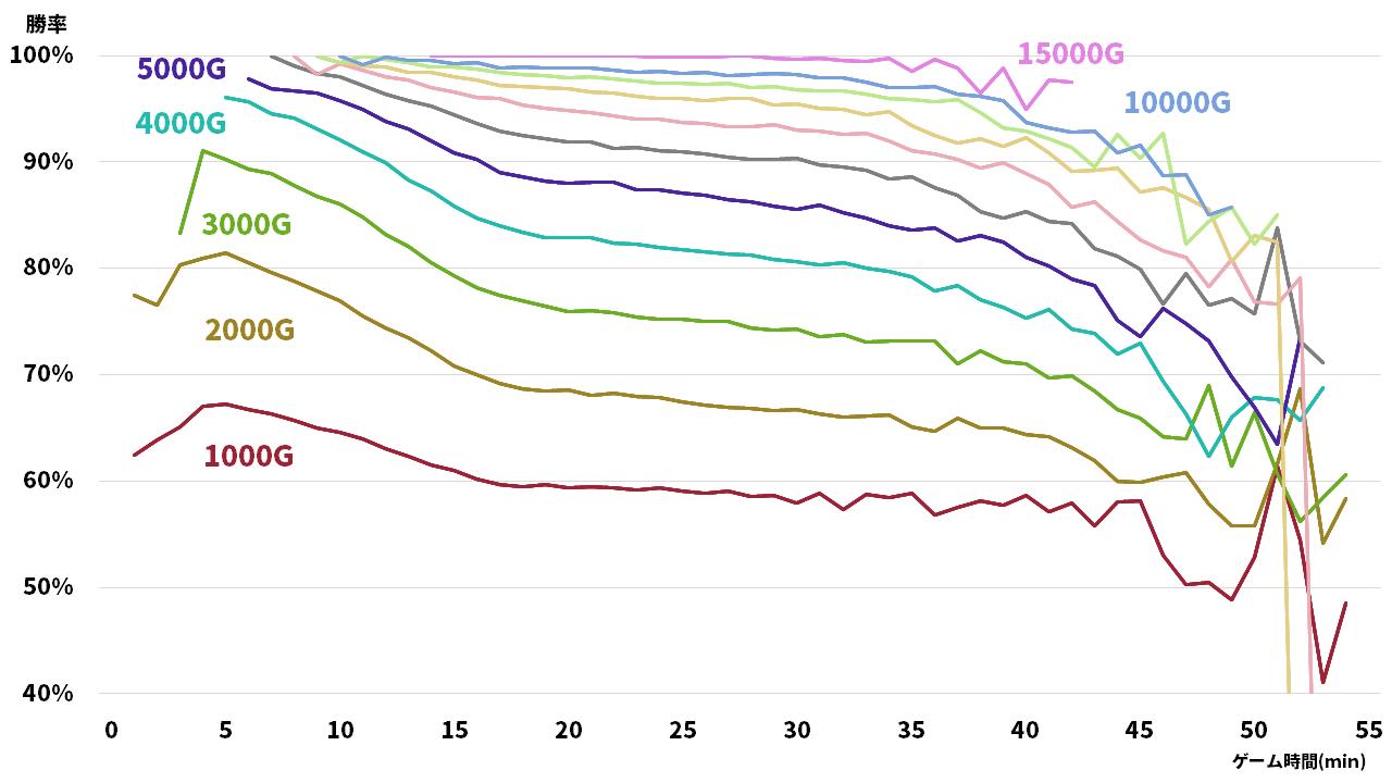 【LoL】時間ごとのゴールド差と勝率の相関関係について