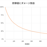 防御値とダメージ割合の関係を表したグラフ