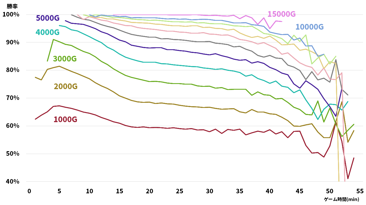 パッチ11.7から10のゴールド差ごとのゲーム時間と勝率のグラフ