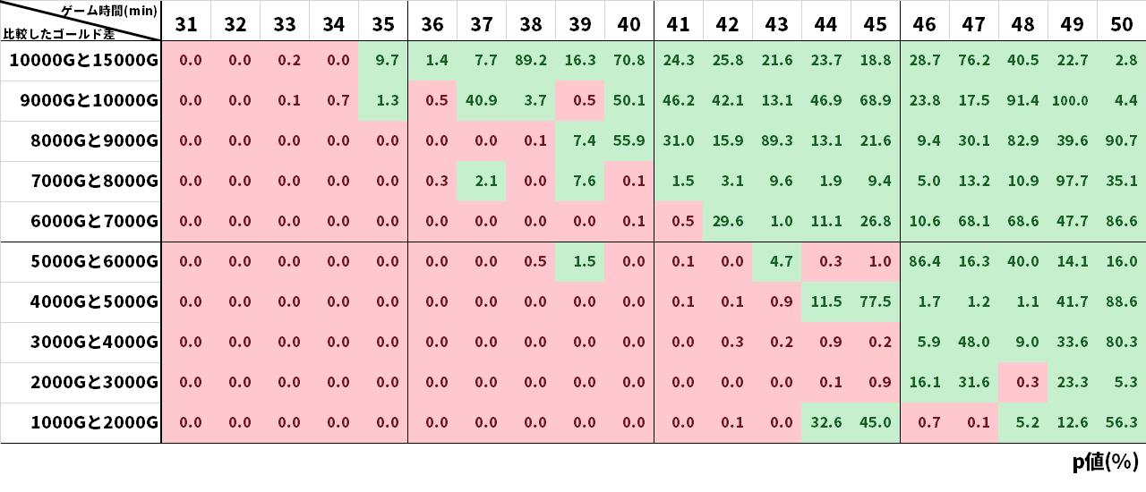パッチ11.7から10のゴールド差ごとの勝率の違いのp値表