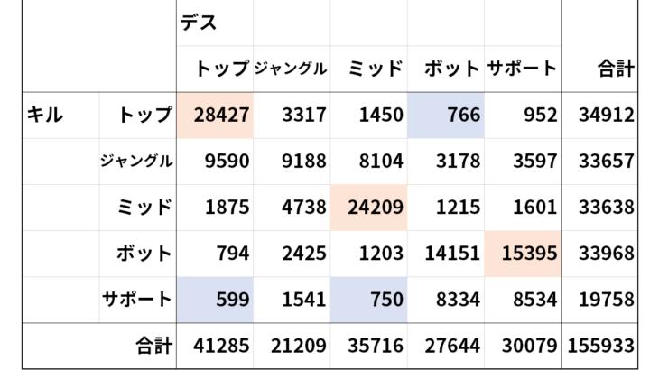 パッチ11.11から13のロール別ファーストブラッド発生件数