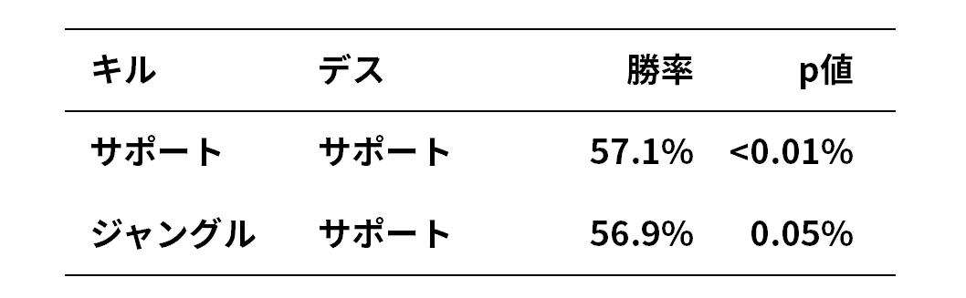 パッチ11.11から13のロール別ファーストブラッド勝率で有意に勝率が低いロール表