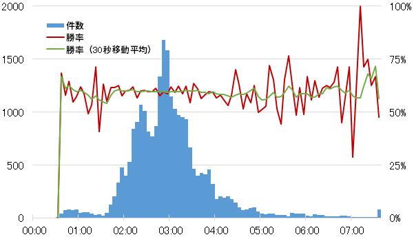 パッチ11.11から13のミッド同士のファーストブラッド時間のヒストグラム