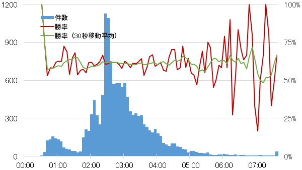 パッチ11.11から13のボット同士のファーストブラッド時間のヒストグラム